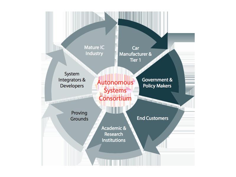 acamp-autonomous-systems-consortium